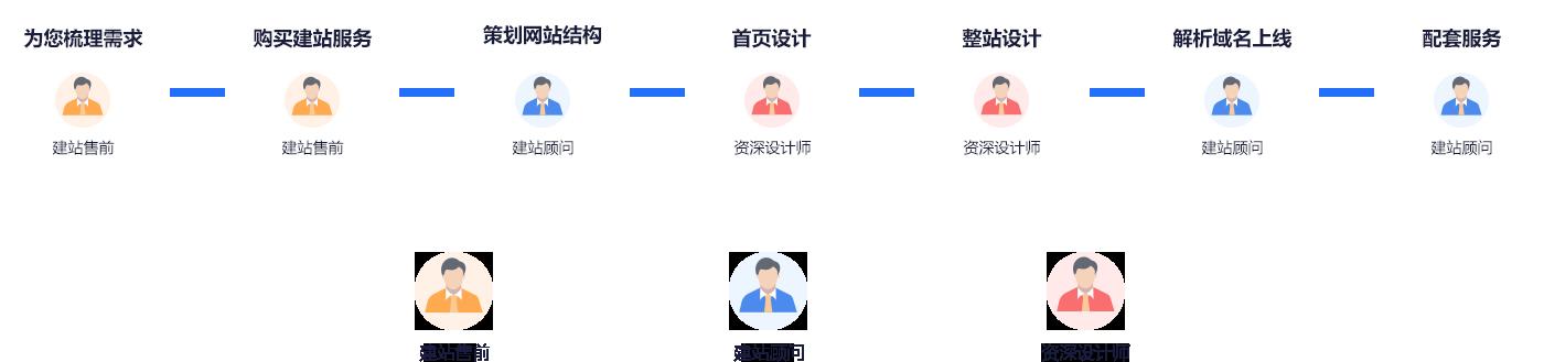 太原定制网站建设标准化服务流程